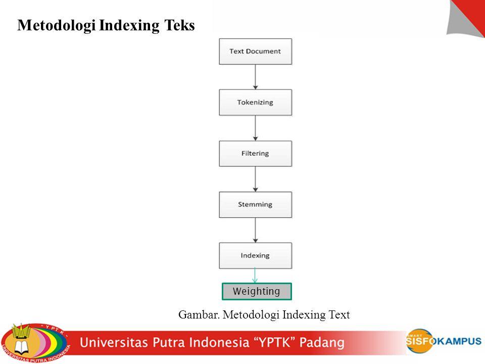 Metodologi Indexing Teks Gambar. Metodologi Indexing Text Weighting