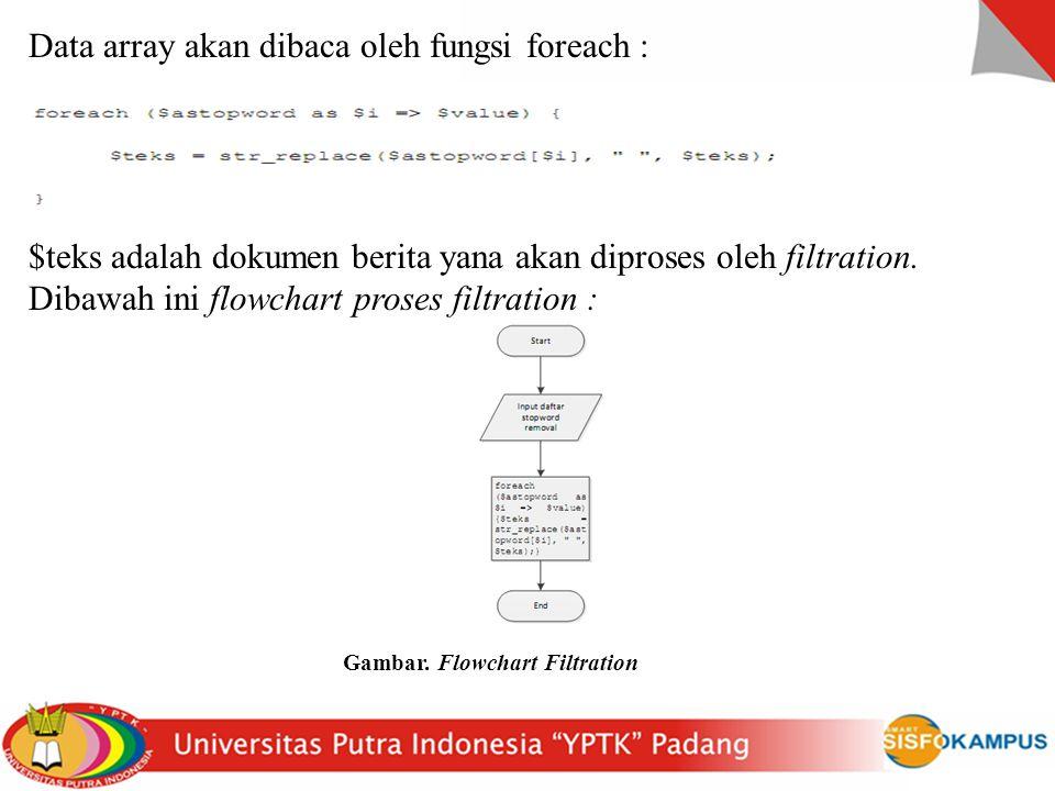 Data array akan dibaca oleh fungsi foreach : $teks adalah dokumen berita yana akan diproses oleh filtration.
