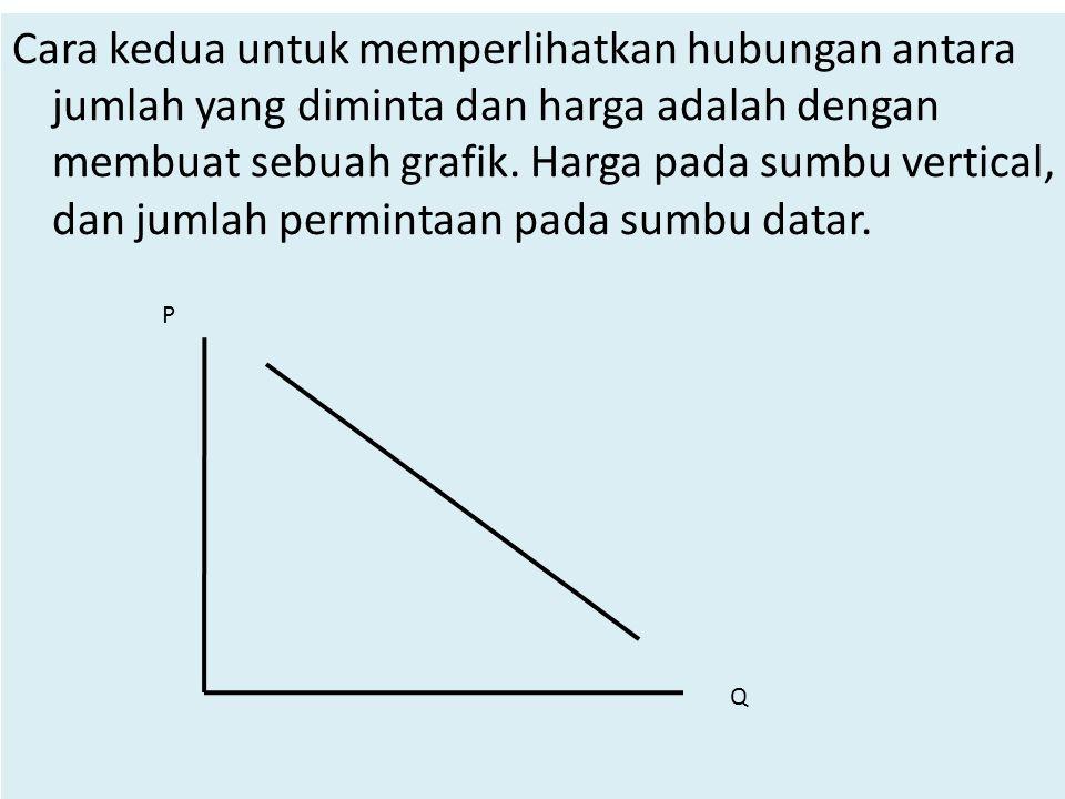 Cara kedua untuk memperlihatkan hubungan antara jumlah yang diminta dan harga adalah dengan membuat sebuah grafik. Harga pada sumbu vertical, dan juml