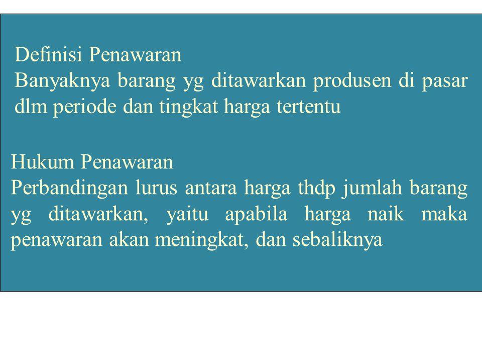 Definisi Penawaran Banyaknya barang yg ditawarkan produsen di pasar dlm periode dan tingkat harga tertentu Hukum Penawaran Perbandingan lurus antara h