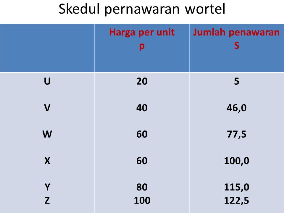 Skedul pernawaran wortel Harga per unit p Jumlah penawaran S UVWXYZUVWXYZ 20 40 60 80 100 5 46,0 77,5 100,0 115,0 122,5