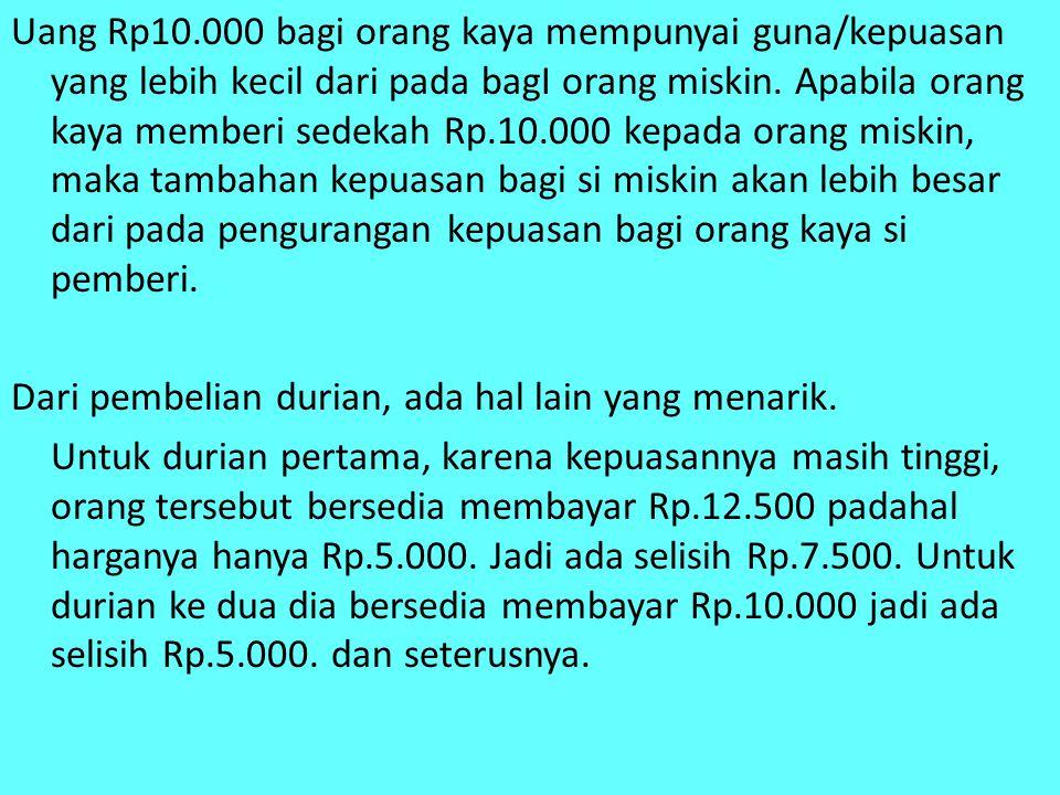 Rp 125 100 75 50 25 0 Butir Durian 0 12 3 4 5