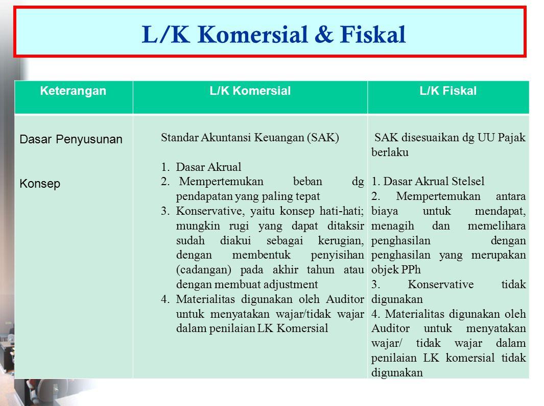 L/K Komersial & Fiskal KeteranganL/K KomersialL/K Fiskal Dasar Penyusunan Konsep Standar Akuntansi Keuangan (SAK) 1.Dasar Akrual 2. Mempertemukan beba