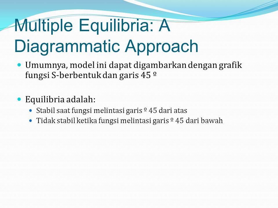 Multiple Equilibria: A Diagrammatic Approach Umumnya, model ini dapat digambarkan dengan grafik fungsi S-berbentuk dan garis 45 º Equilibria adalah: S