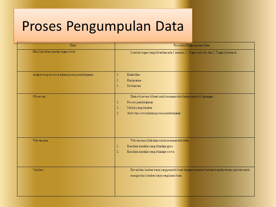 Proses Pengumpulan Data DataProsedur Pengumpulan Data Hasil jawaban lembar tugas siswa Lembar tugas yang diberikan ada 2 macam: 1. Tugas individu dan