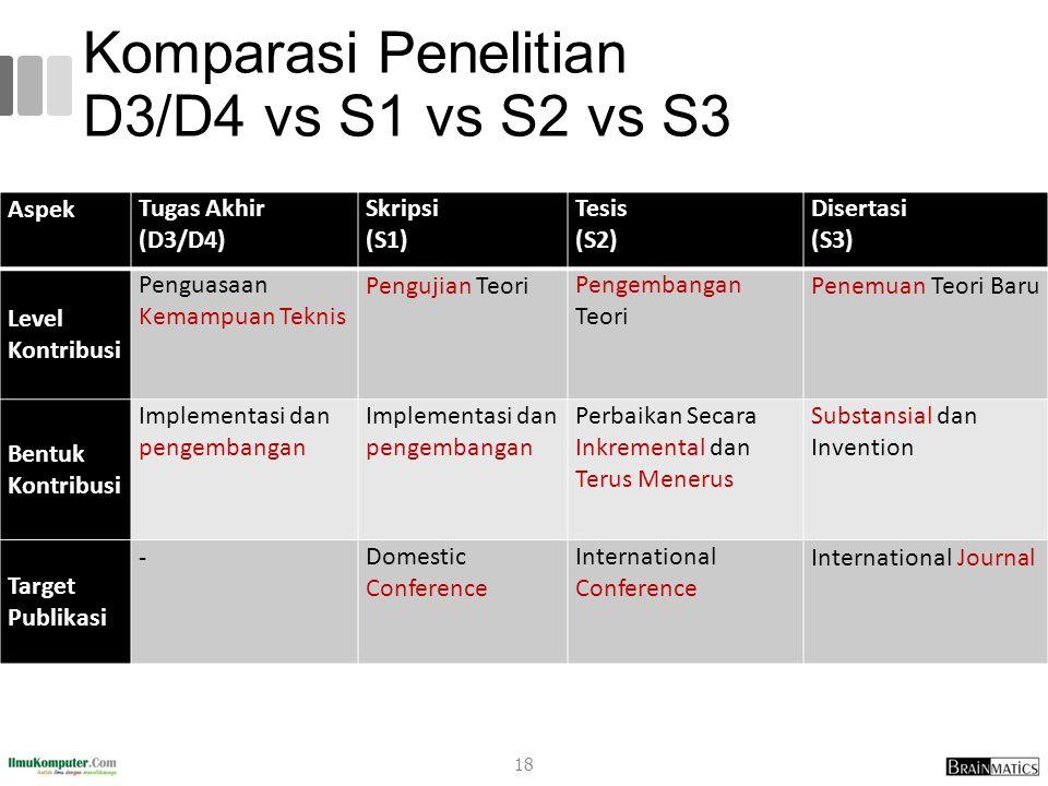 Komparasi Penelitian D3/D4 vs S1 vs S2 vs S3 AspekTugas Akhir (D3/D4) Skripsi (S1) Tesis (S2) Disertasi (S3) Level Kontribusi Penguasaan Kemampuan Tek