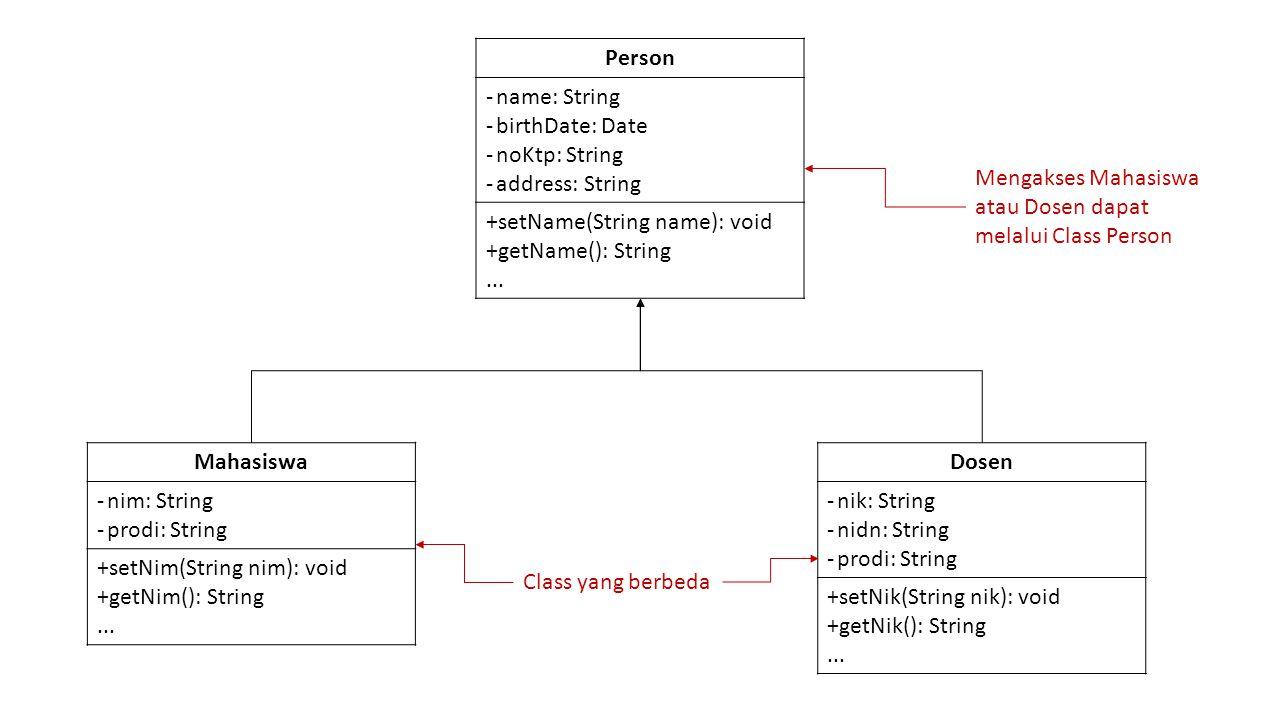 Contoh Person mhs = new Mahasiswa(); Person dosen = new Dosen(); Variabel mhs dan dosen berisi object yang berasal dari class Mahasiswa dan Dosen.