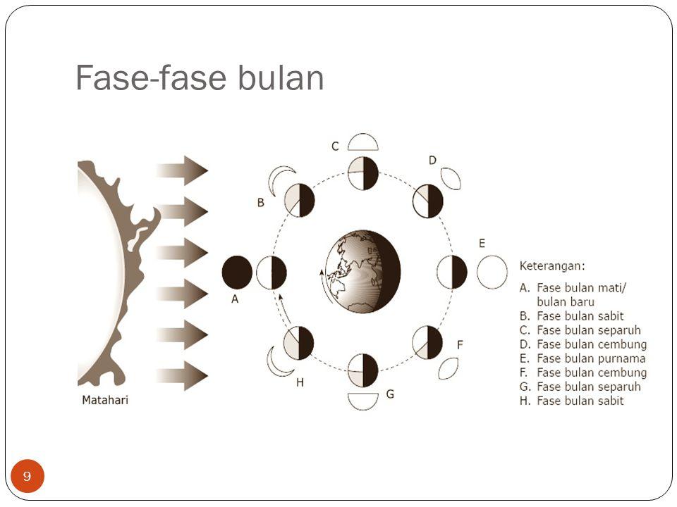 Fase-fase bulan 9