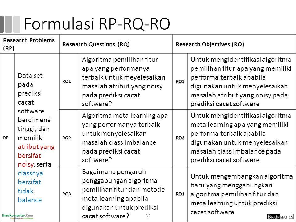 Formulasi RP-RQ-RO Research Problems (RP) Research Questions (RQ)Research Objectives (RO) RP Data set pada prediksi cacat software berdimensi tinggi, dan memiliki atribut yang bersifat noisy, serta classnya bersifat tidak balance RQ1 Algoritma pemilihan fitur apa yang performanya terbaik untuk meyelesaikan masalah atribut yang noisy pada prediksi cacat software?RO1 Untuk mengidentifikasi algoritma pemilihan fitur apa yang memiliki performa terbaik apabila digunakan untuk menyelesaikan masalah atribut yang noisy pada prediksi cacat software RQ2 Algoritma meta learning apa yang performanya terbaik untuk menyelesaikan masalah class imbalance pada prediksi cacat software?RO2 Untuk mengidentifikasi algoritma meta learning apa yang memiliki performa terbaik apabila digunakan untuk menyelesaikan masalah class imbalance pada prediksi cacat software RQ3 Bagaimana pengaruh penggabungan algoritma pemilihan fitur dan metode meta learning apabila digunakan untuk prediksi cacat software?RO3 Untuk mengembangkan algoritma baru yang menggabungkan algoritma pemilihan fitur dan meta learning untuk prediksi cacat software 33