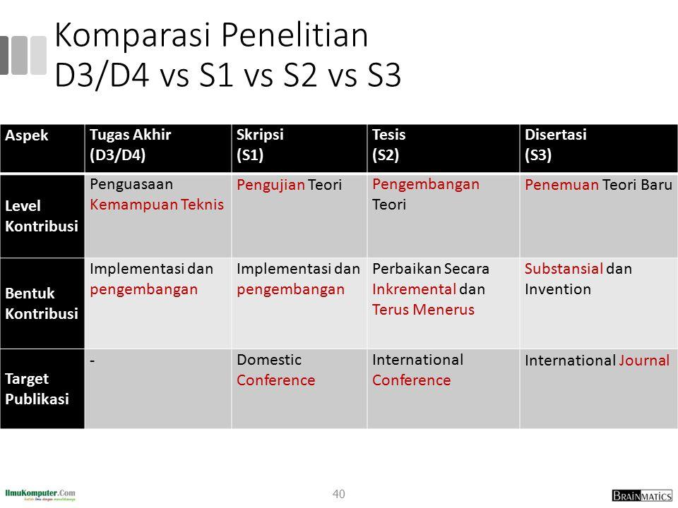 Komparasi Penelitian D3/D4 vs S1 vs S2 vs S3 AspekTugas Akhir (D3/D4) Skripsi (S1) Tesis (S2) Disertasi (S3) Level Kontribusi Penguasaan Kemampuan Teknis Pengujian TeoriPengembangan Teori Penemuan Teori Baru Bentuk Kontribusi Implementasi dan pengembangan Perbaikan Secara Inkremental dan Terus Menerus Substansial dan Invention Target Publikasi -Domestic Conference International Conference International Journal 40
