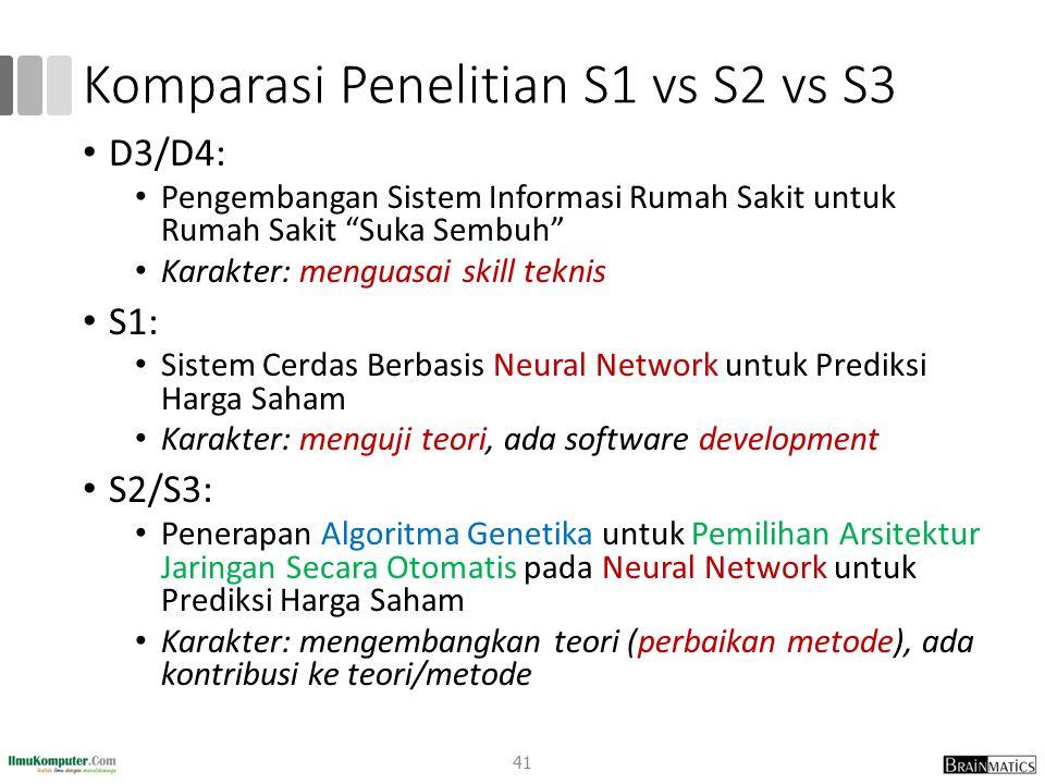Komparasi Penelitian S1 vs S2 vs S3 D3/D4: Pengembangan Sistem Informasi Rumah Sakit untuk Rumah Sakit Suka Sembuh Karakter: menguasai skill teknis S1: Sistem Cerdas Berbasis Neural Network untuk Prediksi Harga Saham Karakter: menguji teori, ada software development S2/S3: Penerapan Algoritma Genetika untuk Pemilihan Arsitektur Jaringan Secara Otomatis pada Neural Network untuk Prediksi Harga Saham Karakter: mengembangkan teori (perbaikan metode), ada kontribusi ke teori/metode 41