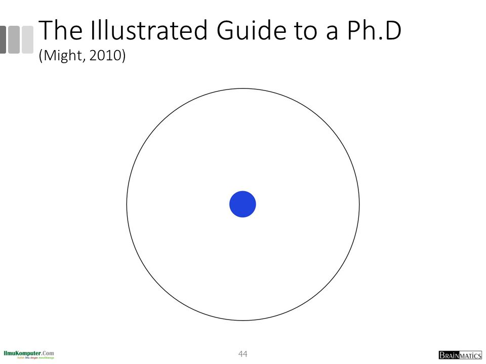 The Illustrated Guide to a Ph.D (Might, 2010) 44