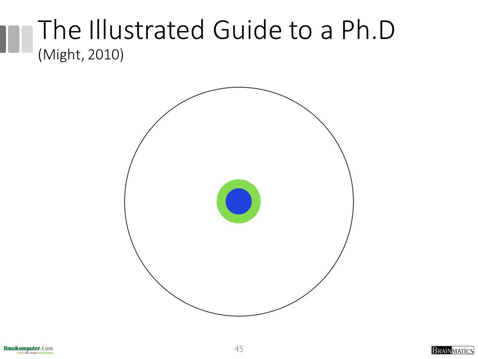 The Illustrated Guide to a Ph.D (Might, 2010) 45