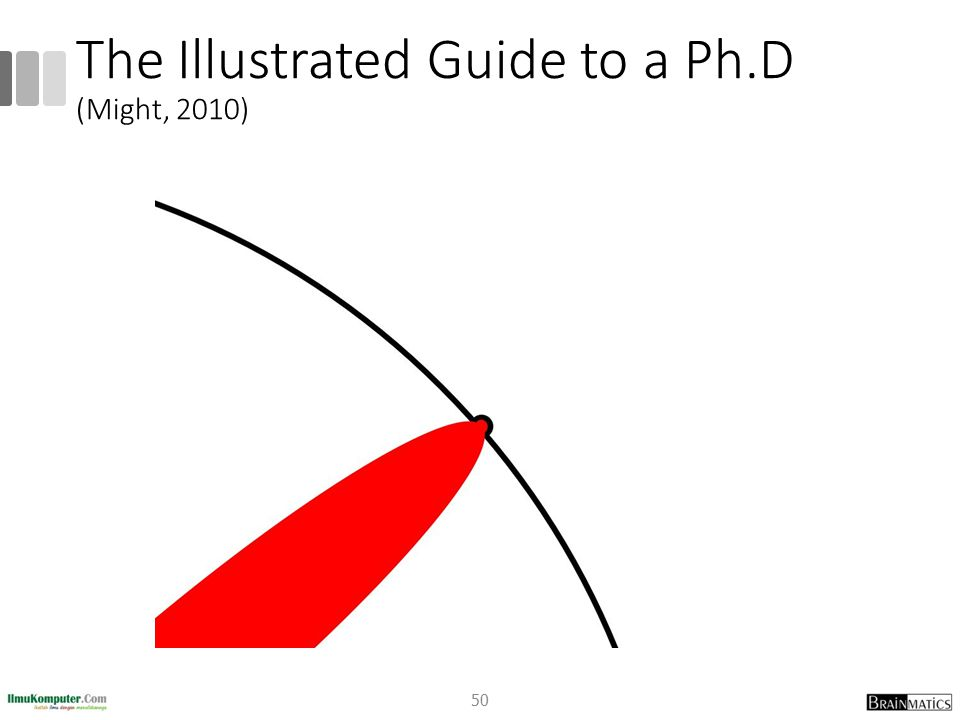 The Illustrated Guide to a Ph.D (Might, 2010) 50