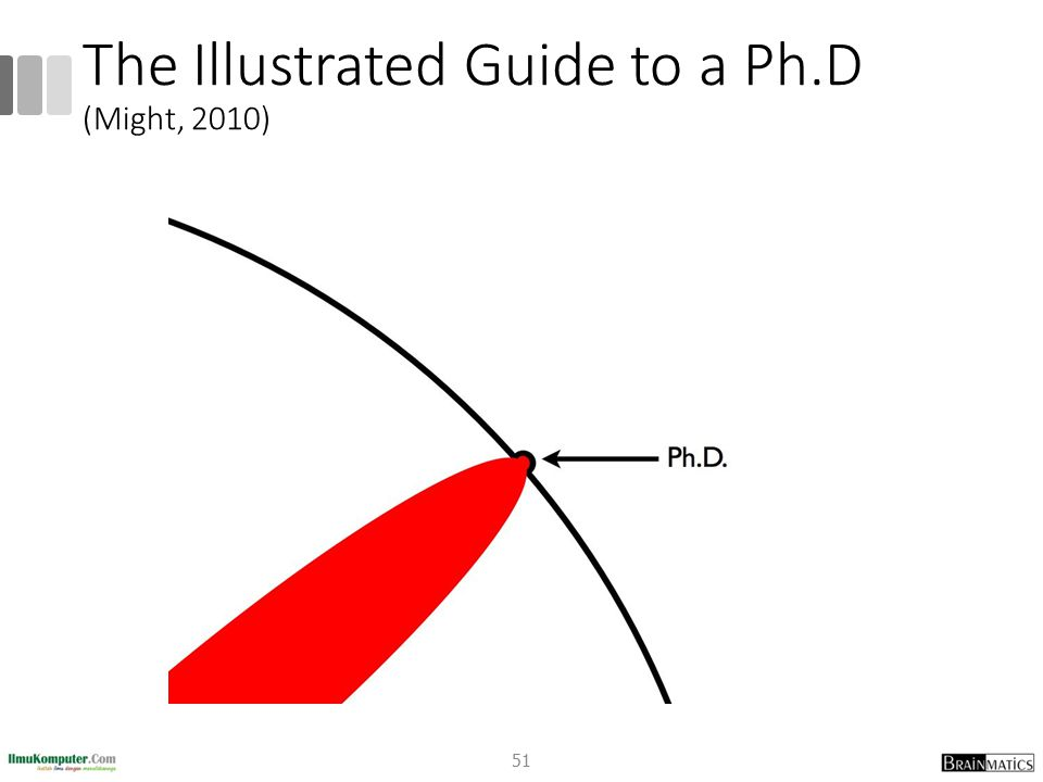 The Illustrated Guide to a Ph.D (Might, 2010) 51