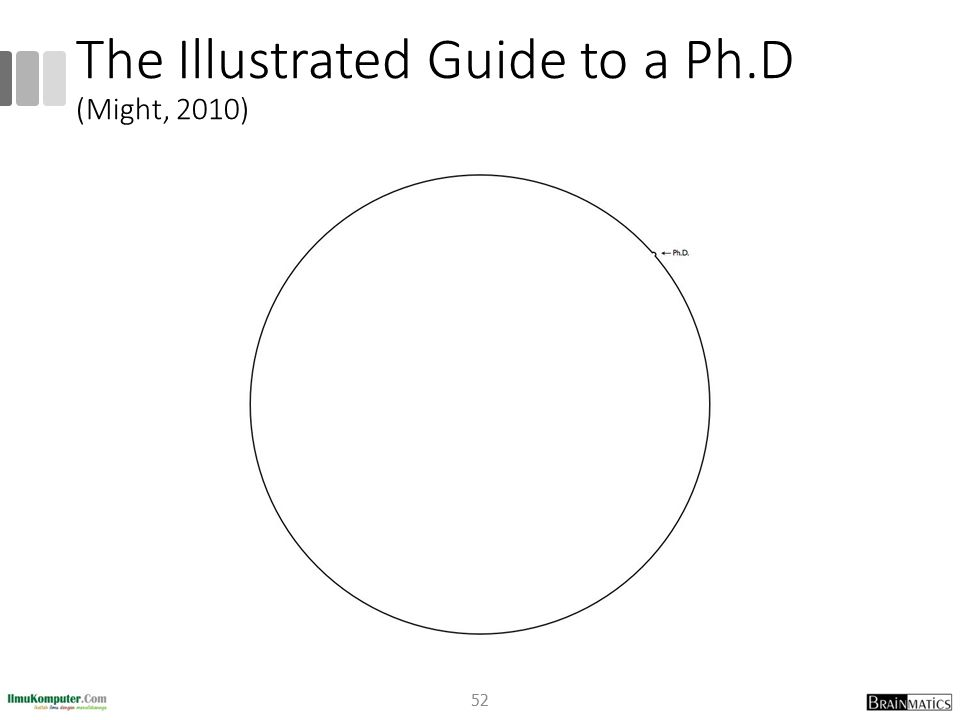 The Illustrated Guide to a Ph.D (Might, 2010) 52