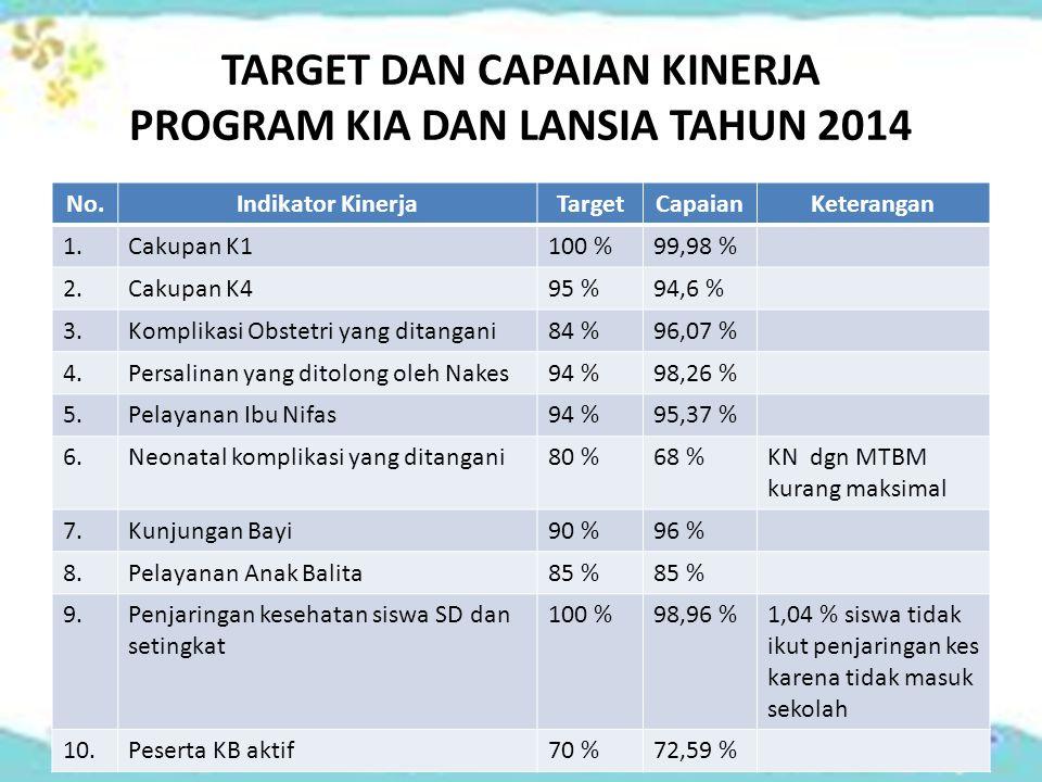 TARGET DAN CAPAIAN KINERJA PROGRAM KIA DAN LANSIA TAHUN 2014 No.Indikator KinerjaTargetCapaianKeterangan 1.Cakupan K1100 %99,98 % 2.Cakupan K495 %94,6