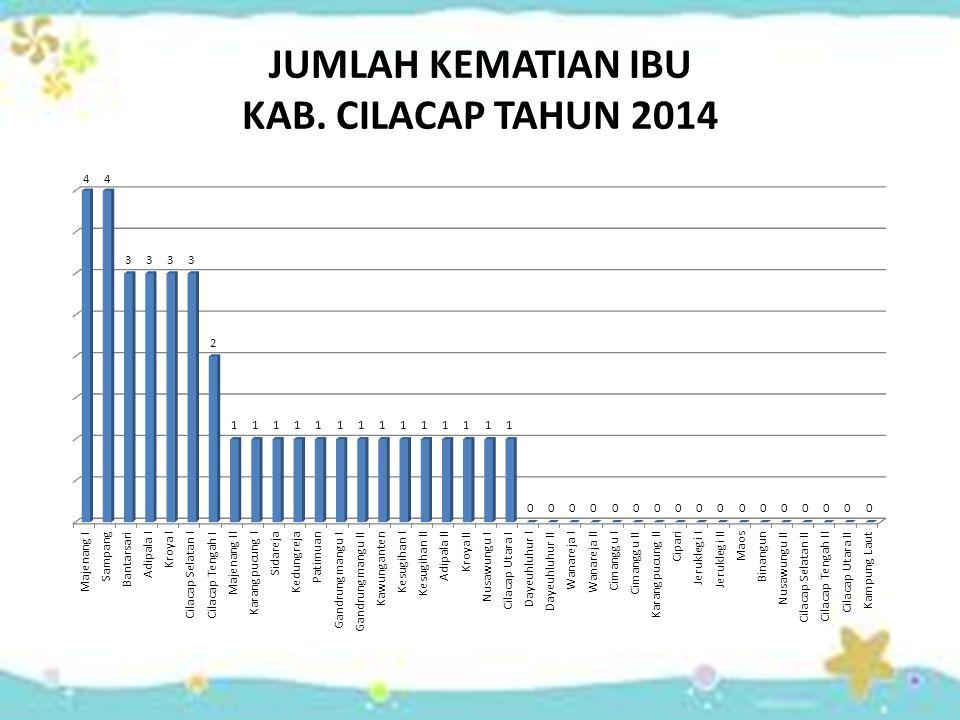 JUMLAH KEMATIAN IBU KAB. CILACAP TAHUN 2014