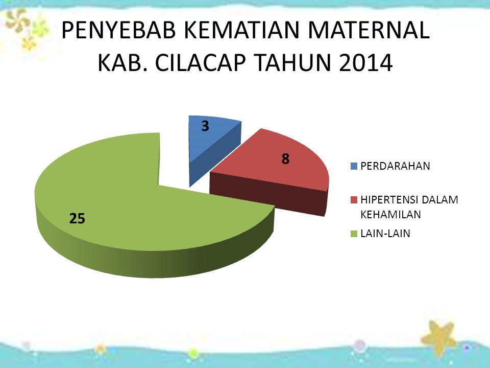 PENYEBAB KEMATIAN MATERNAL KAB. CILACAP TAHUN 2014
