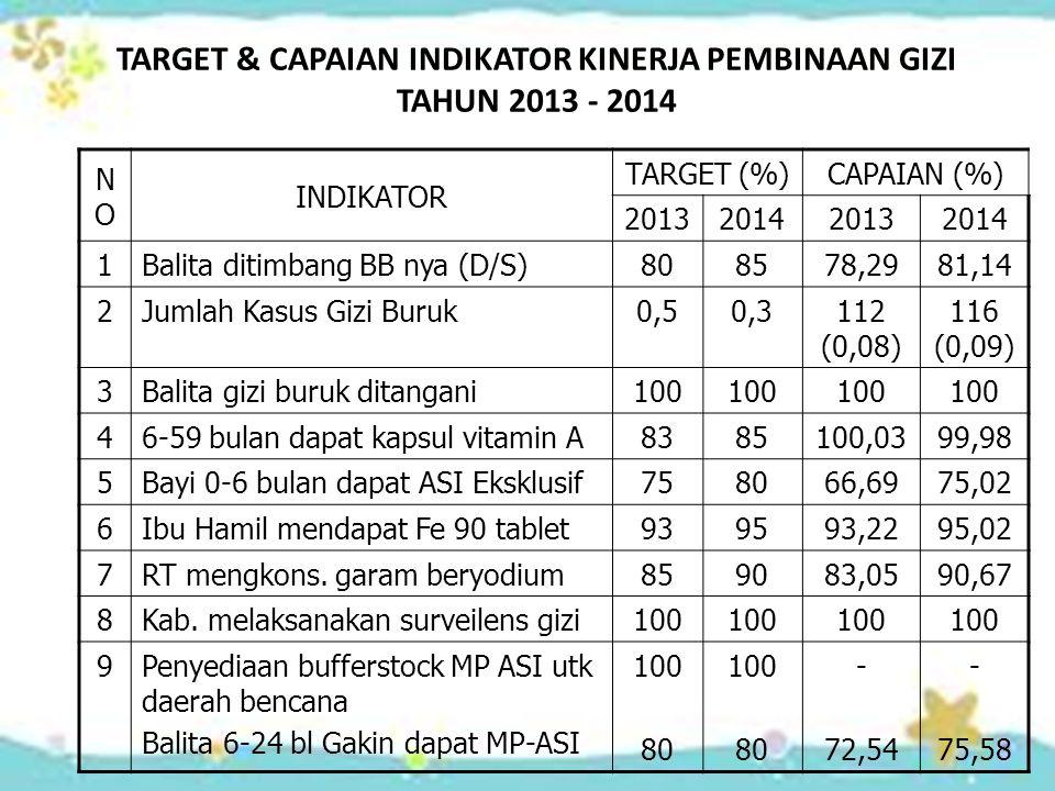 TARGET & CAPAIAN INDIKATOR KINERJA PEMBINAAN GIZI TAHUN 2013 - 2014 NONO INDIKATOR TARGET (%)CAPAIAN (%) 2013201420132014 1Balita ditimbang BB nya (D/