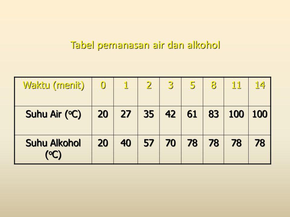 Tabel pemanasan air dan alkohol Waktu (menit) 0123581114 Suhu Air ( o C) 202735426183100100 Suhu Alkohol ( o C) 2040577078787878