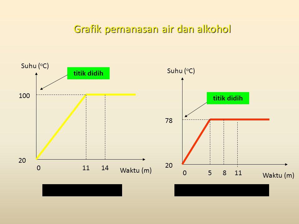 Grafik pemanasan air dan alkohol 100 11 20 0 Suhu ( o C) Waktu (m) 14 78 5 20 0 Suhu ( o C) Waktu (m) 811 Air (titik didih 100 o C)Alkohol (titik didih 78 o C) titik didih