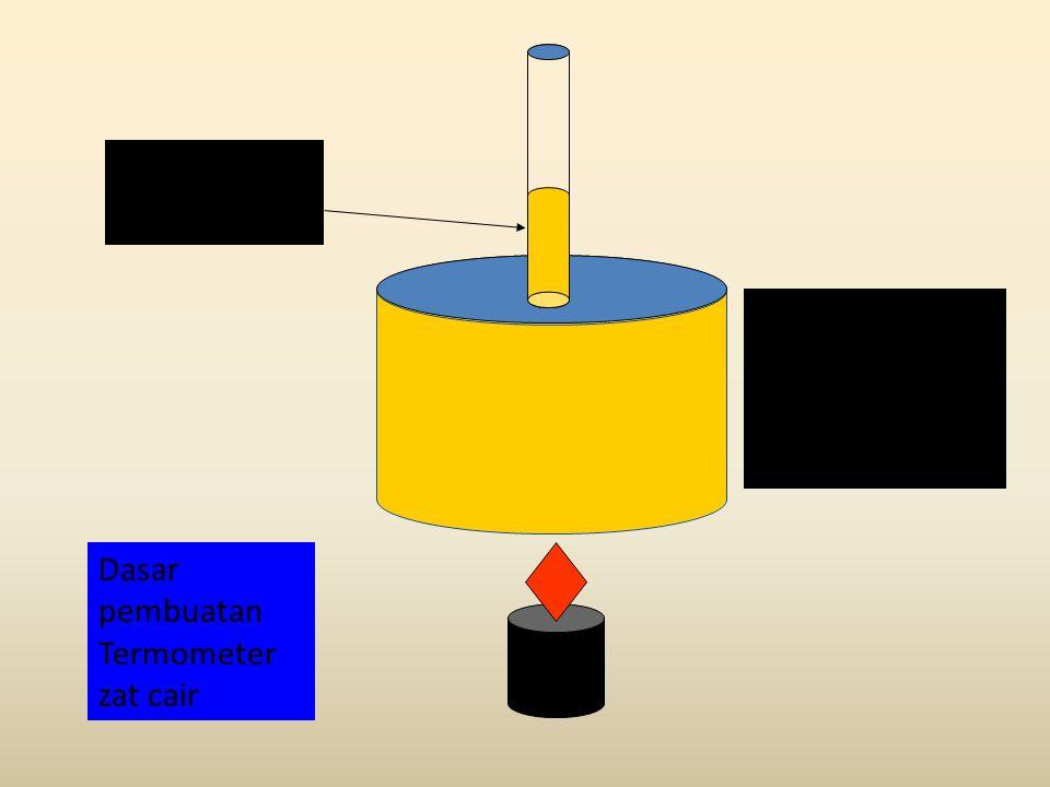 Ketika dipanaskan, suhu zat cair meningkat dan volume zat cair akan mengembang (memuai) Penambahan voleme zat cair akibat pemuaian Dasar pembuatan Termometer zat cair