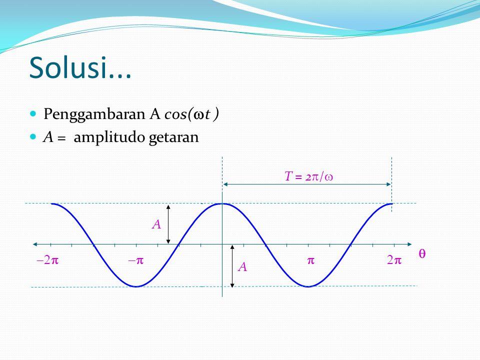 Solusi... Penggambaran A cos(  t ) A = amplitudo getaran    T = 2  /  A A 