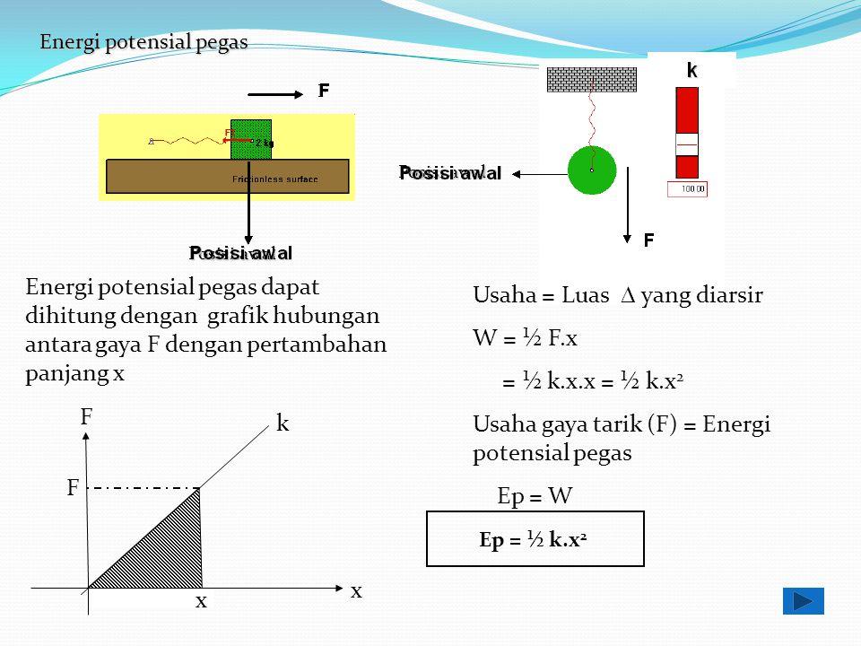 Energi potensial pegas F k x x F Posisi awal F k F Energi potensial pegas dapat dihitung dengan grafik hubungan antara gaya F dengan pertambahan panja