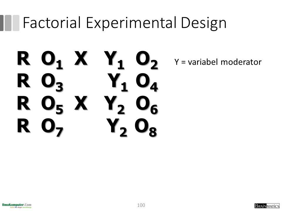 Factorial Experimental Design Y = variabel moderator R O 1 X Y 1 O 2 R O 3 Y 1 O 4 R O 5 X Y 2 O 6 R O 7 Y 2 O 8 100