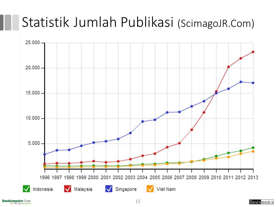 Statistik Jumlah Publikasi (ScimagoJR.Com) 15