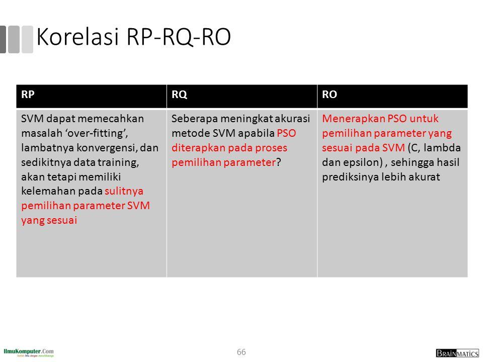 Korelasi RP-RQ-RO RPRQRO SVM dapat memecahkan masalah 'over-fitting', lambatnya konvergensi, dan sedikitnya data training, akan tetapi memiliki kelema