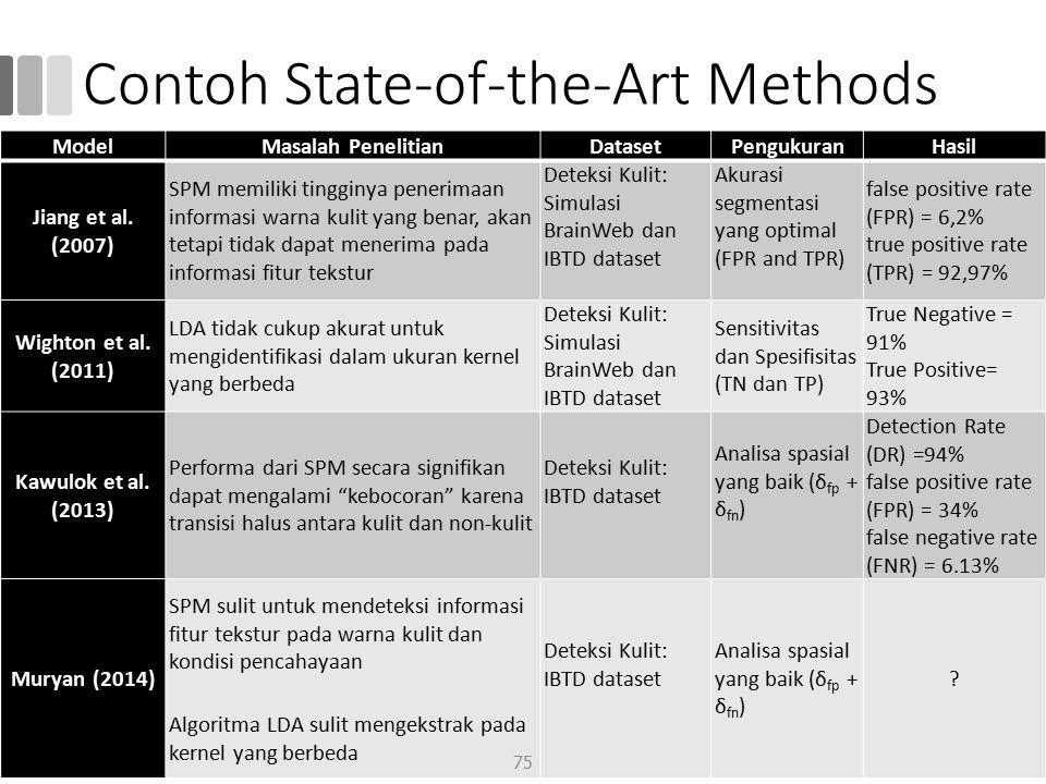 Contoh State-of-the-Art Methods ModelMasalah PenelitianDatasetPengukuranHasil Jiang et al. (2007) SPM memiliki tingginya penerimaan informasi warna ku