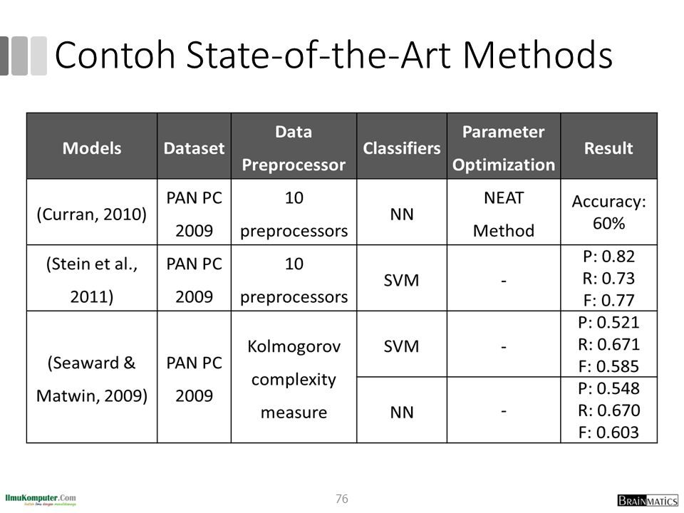 Contoh State-of-the-Art Methods 76