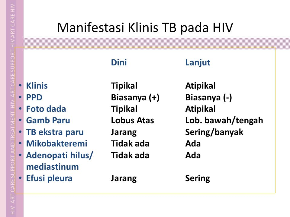 HIV ART CARE SUPPORT AND TREATMENT HIV ART CARE SUPPORT HIV ART CARE HIV Manifestasi Klinis TB pada HIV DiniLanjut KlinisTipikalAtipikal PPDBiasanya (+)Biasanya (-) Foto dadaTipikalAtipikal Gamb ParuLobus AtasLob.