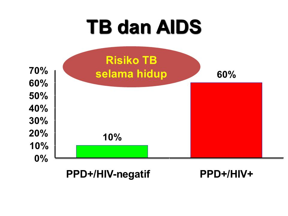 TB dan AIDS Risiko TB selama hidup 10% 60% 0% 10% 20% 30% 40% 50% 60% 70% PPD+/HIV-negatifPPD+/HIV+
