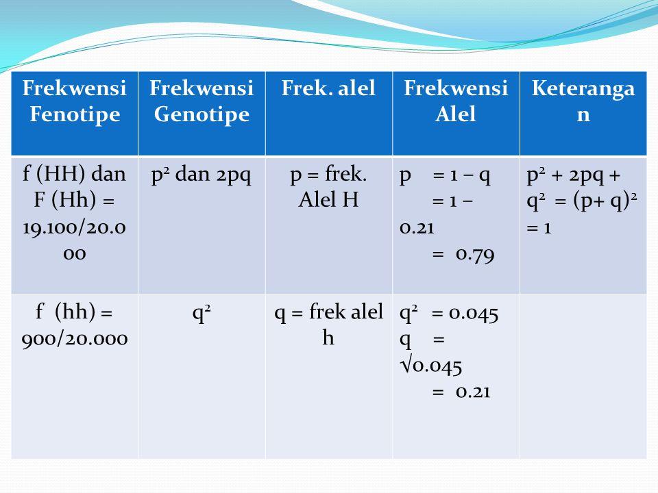 Frekwensi Fenotipe Frekwensi Genotipe Frek. alelFrekwensi Alel Keteranga n f (HH) dan F (Hh) = 19.100/20.0 00 p 2 dan 2pqp = frek. Alel H p = 1 – q =