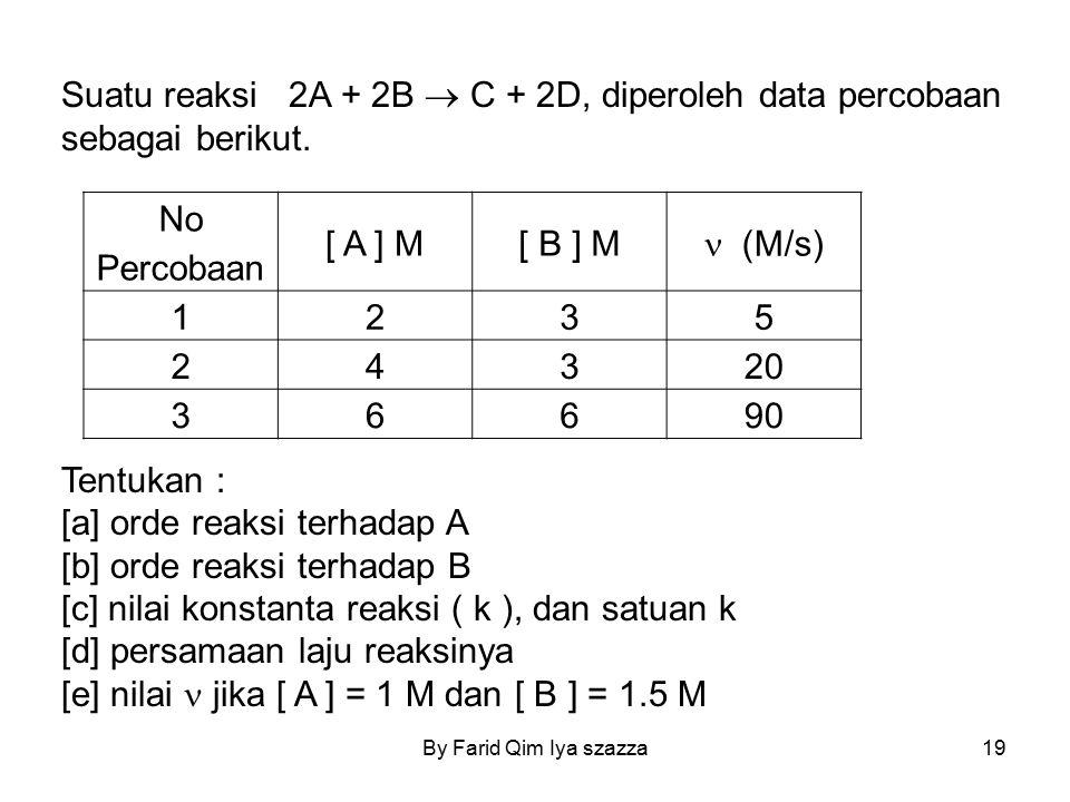 Suatu reaksi 2A + 2B  C + 2D, diperoleh data percobaan sebagai berikut. Tentukan : [a] orde reaksi terhadap A [b] orde reaksi terhadap B [c] nilai ko