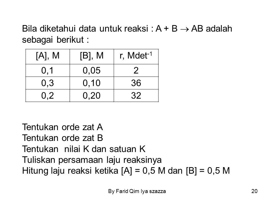 Bila diketahui data untuk reaksi : A + B  AB adalah sebagai berikut : Tentukan orde zat A Tentukan orde zat B Tentukan nilai K dan satuan K Tuliskan