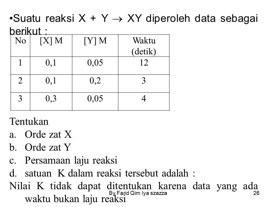 By Farid Qim Iya szazza26 No[X] M[Y] MWaktu (detik) 10,10,0512 20,10,23 30,30,054 Suatu reaksi X + Y  XY diperoleh data sebagai berikut : Tentukan a.