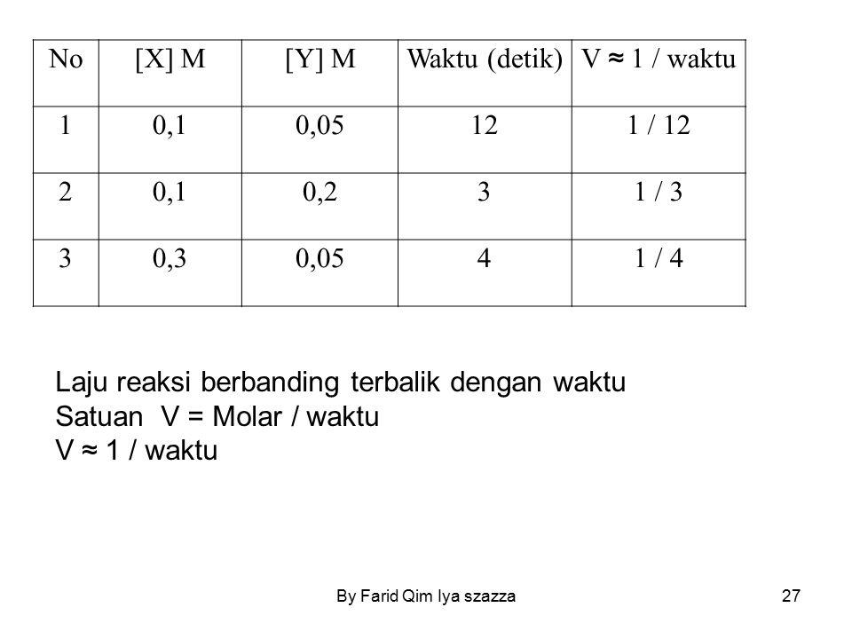 By Farid Qim Iya szazza27 No[X] M[Y] MWaktu (detik) V ≈ 1 / waktu 10,10,05121 / 12 20,10,231 / 3 30,30,0541 / 4 Laju reaksi berbanding terbalik dengan