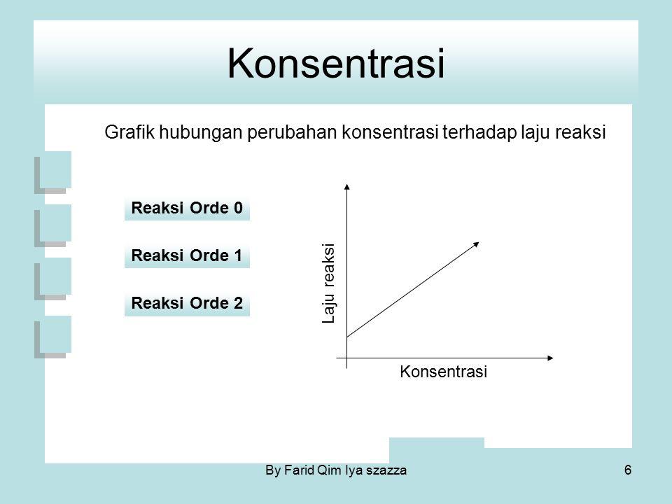 Konsentrasi Grafik hubungan perubahan konsentrasi terhadap laju reaksi Konsentrasi Laju reaksi Reaksi Orde 0 Reaksi Orde 1 Reaksi Orde 2 6By Farid Qim