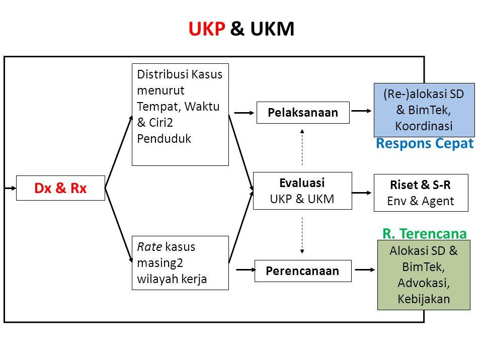 UKP & UKM Distribusi Kasus menurut Tempat, Waktu & Ciri2 Penduduk Rate kasus masing2 wilayah kerja Dx & Rx Pelaksanaan Evaluasi UKP & UKM (Re-)alokasi SD & BimTek, Koordinasi Alokasi SD & BimTek, Advokasi, Kebijakan Perencanaan Respons Cepat R.