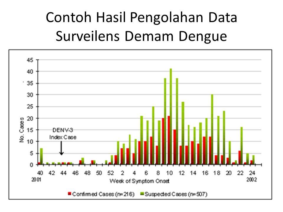 Contoh Hasil Pengolahan Data Surveilens Demam Dengue
