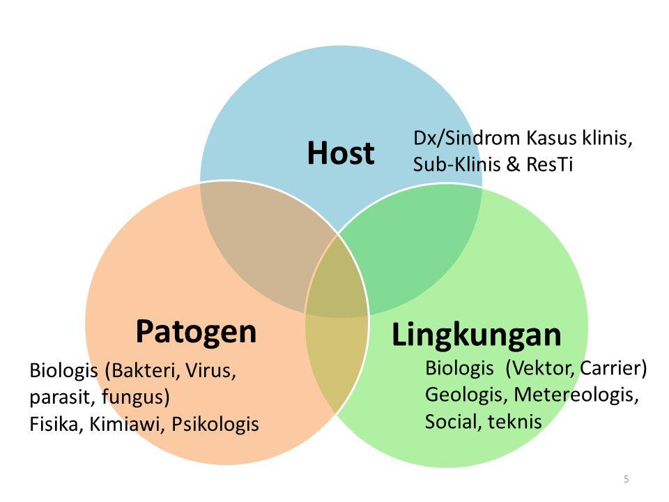 Host LingkunganPatogen 5 Dx/Sindrom Kasus klinis, Sub-Klinis & ResTi Biologis (Vektor, Carrier) Geologis, Metereologis, Social, teknis Biologis (Bakteri, Virus, parasit, fungus) Fisika, Kimiawi, Psikologis