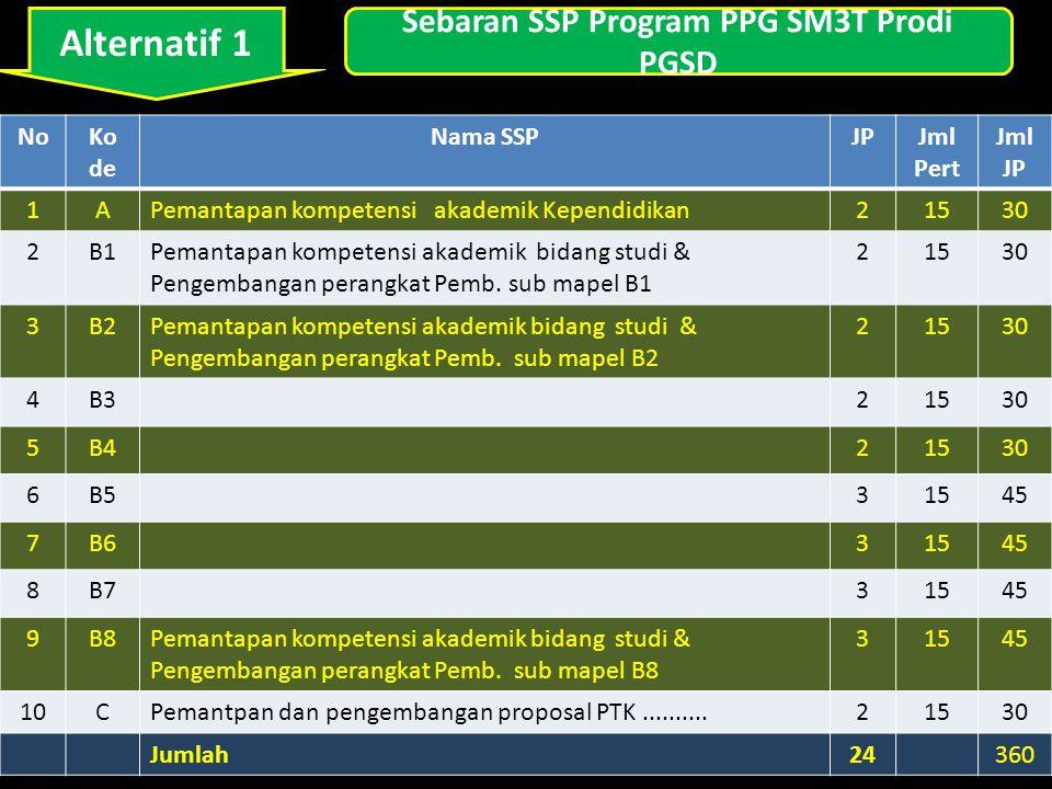 Alternatif 1 NoKo de Nama SSPJPJml Pert Jml JP 1APemantapan kompetensi akademik Kependidikan21530 2B1Pemantapan kompetensi akademik bidang studi & Pengembangan perangkat Pemb.