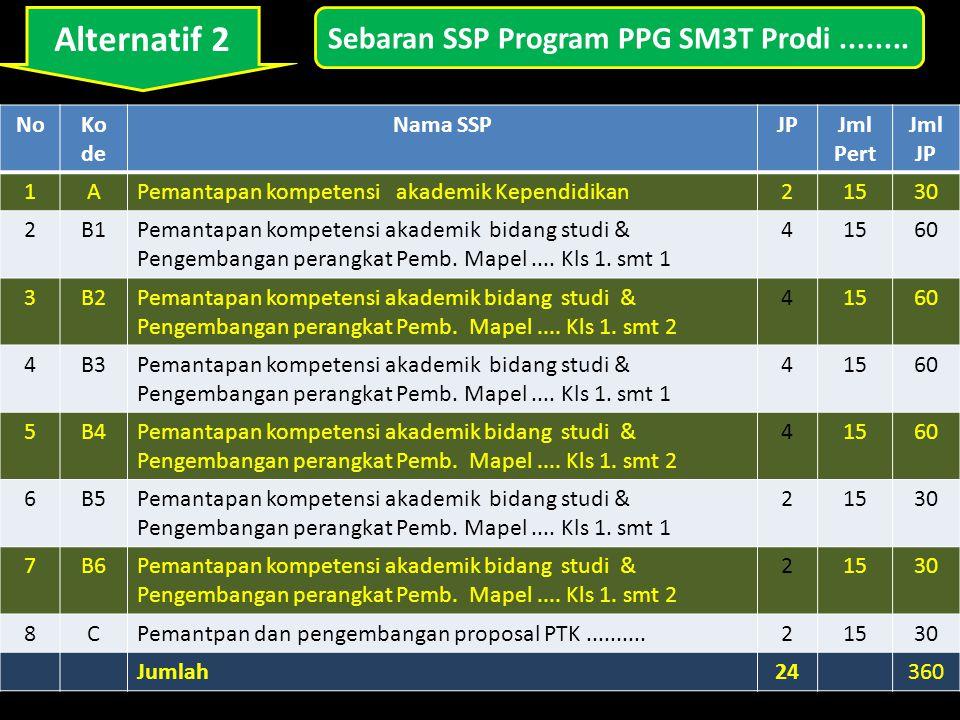 Alternatif 2 NoKo de Nama SSPJPJml Pert Jml JP 1APemantapan kompetensi akademik Kependidikan21530 2B1Pemantapan kompetensi akademik bidang studi & Pengembangan perangkat Pemb.