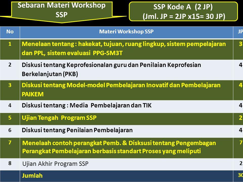 Sebaran Materi Workshop SSP NoMateri Workshop SSPJP 1 Menelaan tentang : hakekat, tujuan, ruang lingkup, sistem pempelajaran dan PPL, sistem evaluasi PPG-SM3T 3 2 Diskusi tentang Keprofesionalan guru dan Penilaian Keprofesian Berkelanjutan (PKB) 4 3 Diskusi tentang Model-model Pembelajaran Inovatif dan Pembelajaran PAIKEM 4 4 Diskusi tentang : Media Pembelajaran dan TIK4 5 Ujian Tengah Program SSP2 6 Diskusi tentang Penilaian Pembelajaran4 7 Menelaah contoh perangkat Pemb.