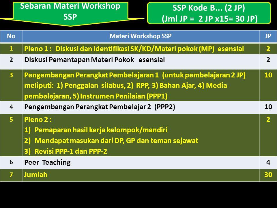 Sebaran Materi Workshop SSP NoMateri Workshop SSPJP 1 Pleno 1 : Diskusi dan identifikasi SK/KD/Materi pokok (MP) esensial2 2 Diskusi Pemantapan Materi Pokok esensial2 3 Pengembangan Perangkat Pembelajaran 1 (untuk pembelajaran 2 JP) meliputi: 1) Penggalan silabus, 2) RPP, 3) Bahan Ajar, 4) Media pembelejaran, 5) Instrumen Penilaian (PPP1) 10 4 Pengembangan Perangkat Pembelajar 2 (PPP2)10 5 Pleno 2 : 1)Pemaparan hasil kerja kelompok/mandiri 2)Mendapat masukan dari DP, GP dan teman sejawat 3)Revisi PPP-1 dan PPP-2 2 6 Peer Teaching4 7 Jumlah30 SSP Kode B...