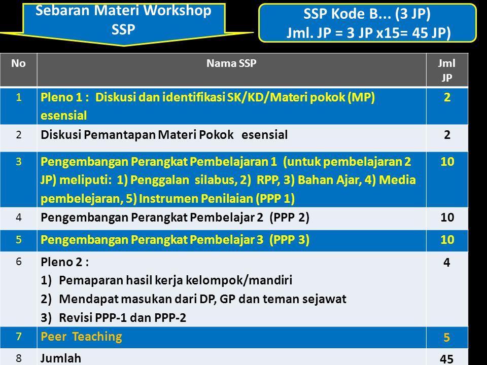 Sebaran Materi Workshop SSP SSP Kode B... (3 JP) Jml. JP = 3 JP x15= 45 JP) NoNama SSPJml JP 1 Pleno 1 : Diskusi dan identifikasi SK/KD/Materi pokok (